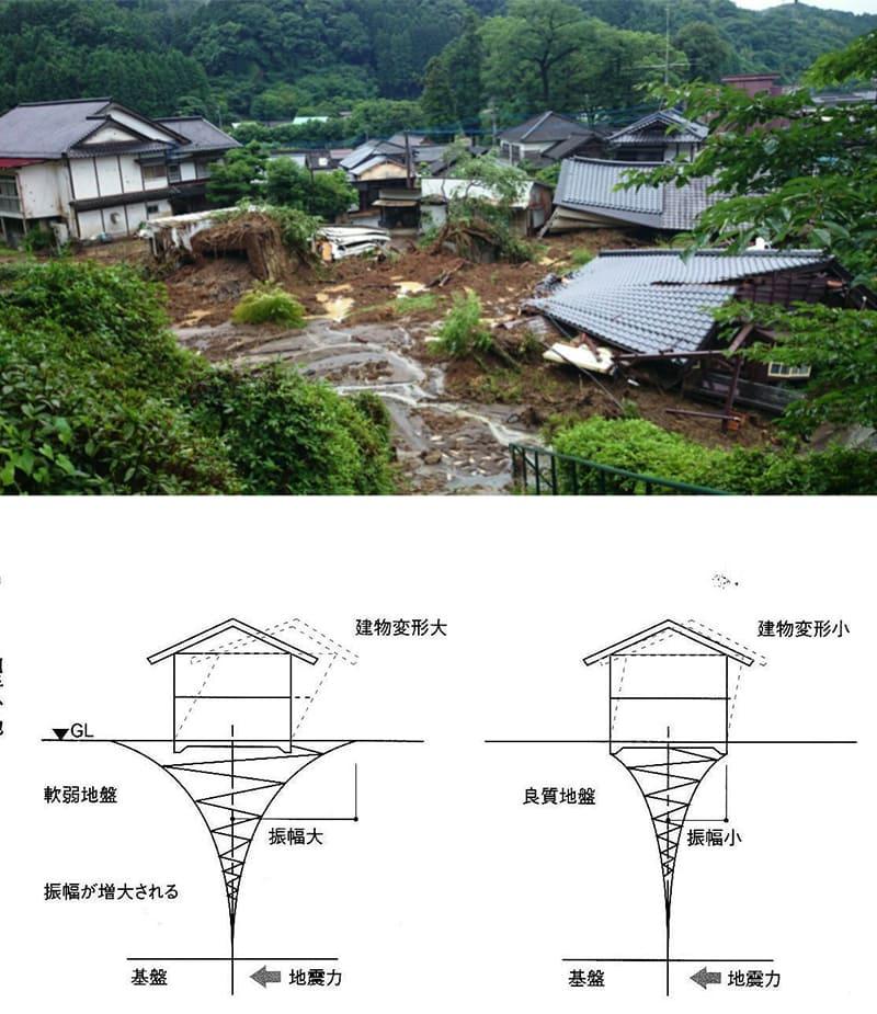 周期的な地震に耐える構造