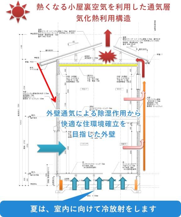 熱くなる小屋裏空気を利用した通気層気化熱利用構造