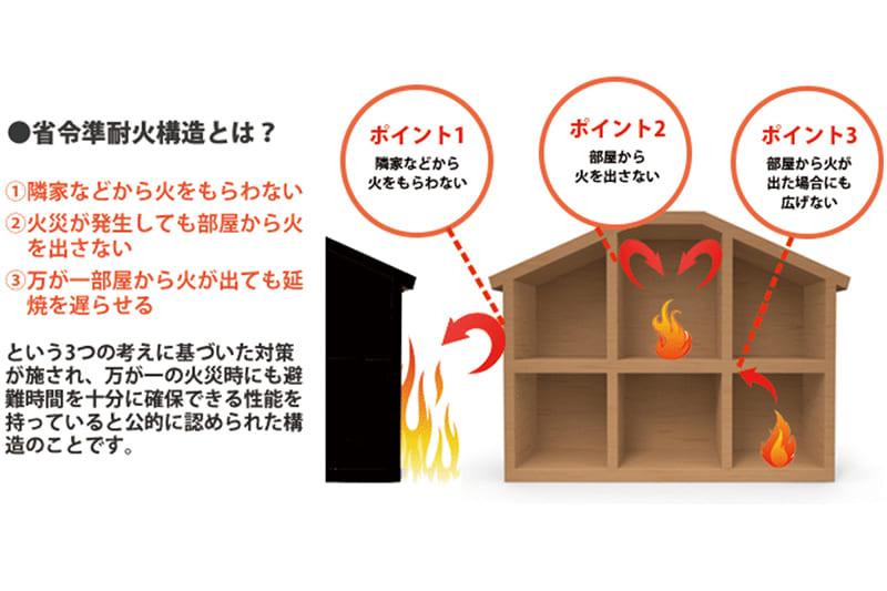 省令準耐火住宅設計提案